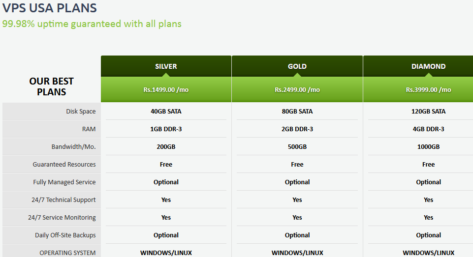 Everdata VPS Usage Plan