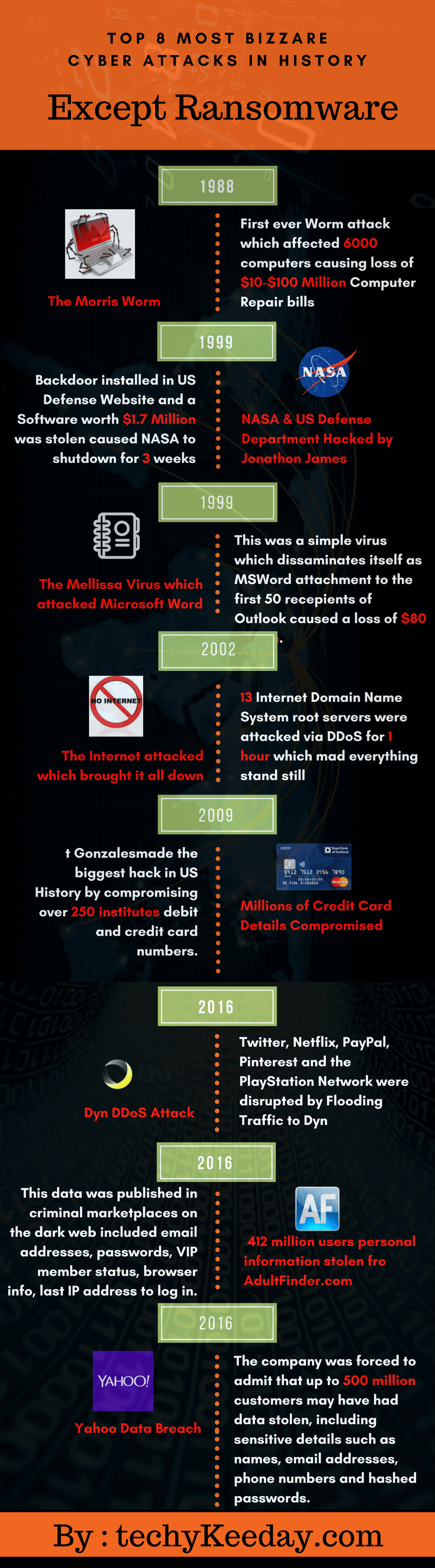 Cyber Attacks Ransomware Infograpic