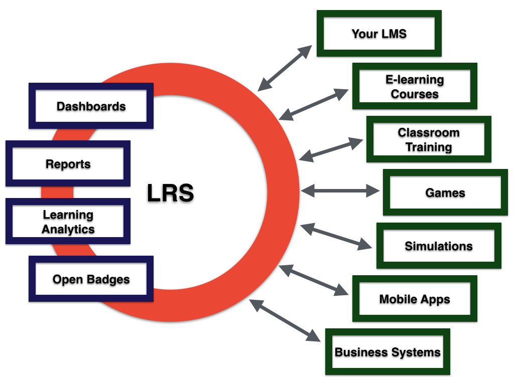 What Is the Difference between an LRS and an LMS