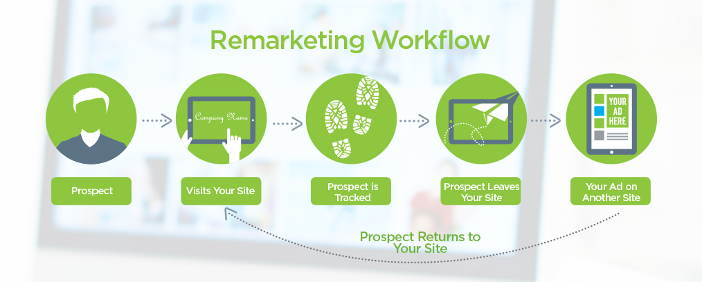 remarkeing workflow