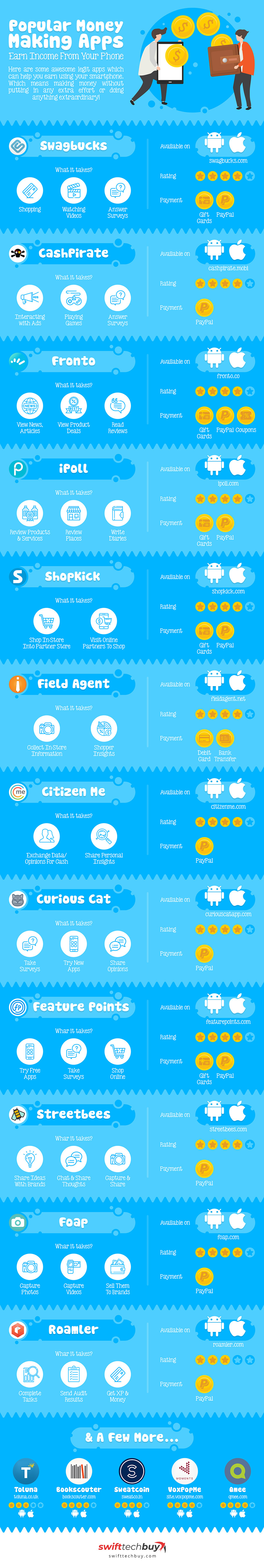 Best Money Making App Infograpic